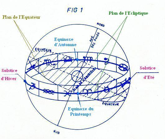 Astrologie d finition et explications for Astrologie maison 1