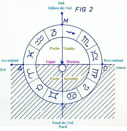 Astrologie Explications Ascendant