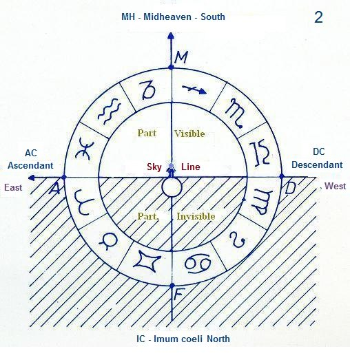 Astrology - Explanations Ascendant