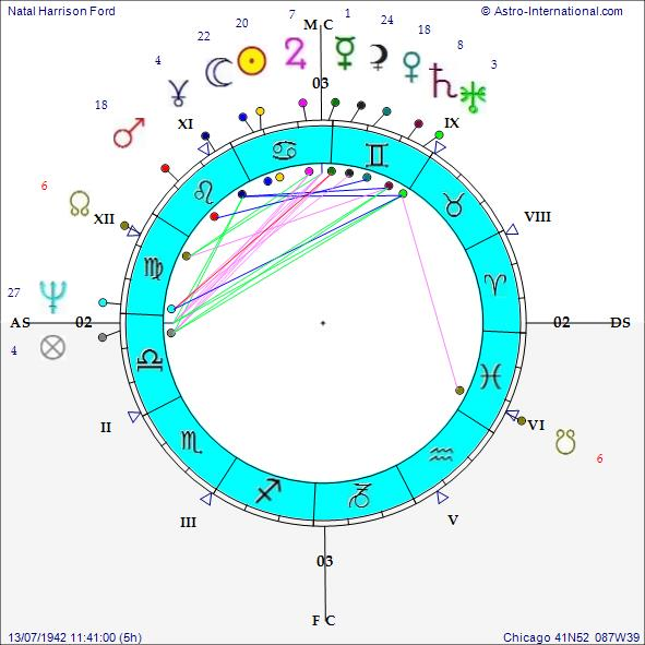 Compatibility of life path numbers 5 and 6 picture 1